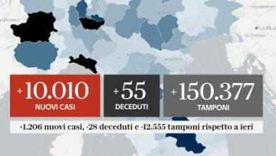 Photo of Italia kalon shifrat e 10 mijë rasteve të reja në ditë